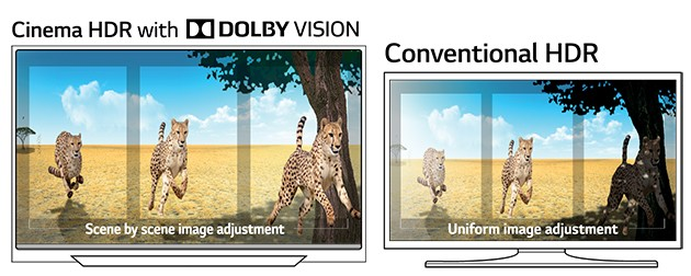 LG OLED har full støtte for HDR
