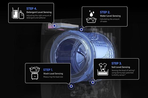 Samsung kuivaava pyykinpesukone