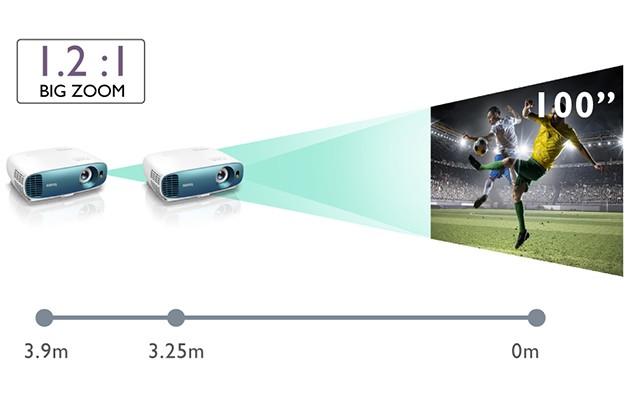 Find en projektor, der er tilpasset rummets størrelse