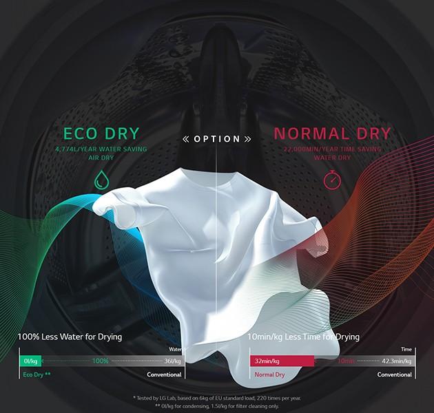 Spar vann og tid med Eco Hybrid
