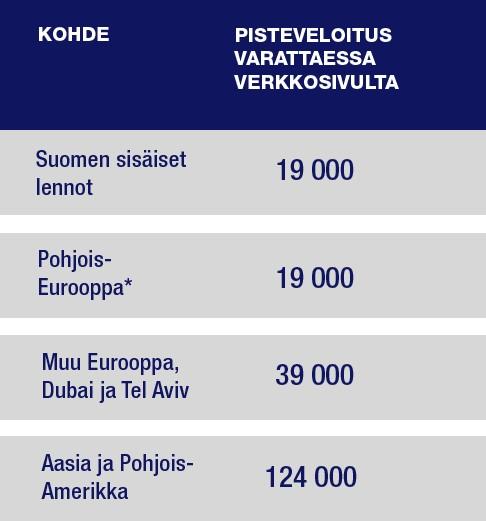 Katso minne kaikkialle voit keräämilläsi Finnair Plus -pisteillä lentää.