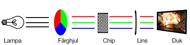 Projektor - DLP-panel