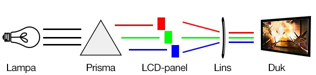 Projektor - LCD-panel